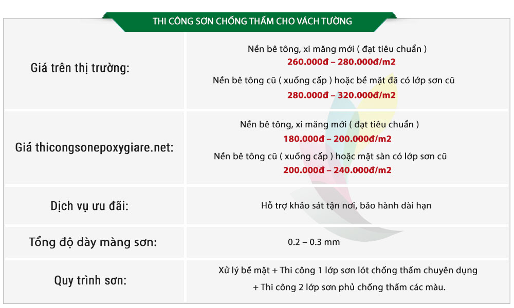 BangBaoGiaThiCongSonChongThamChoVachTuong
